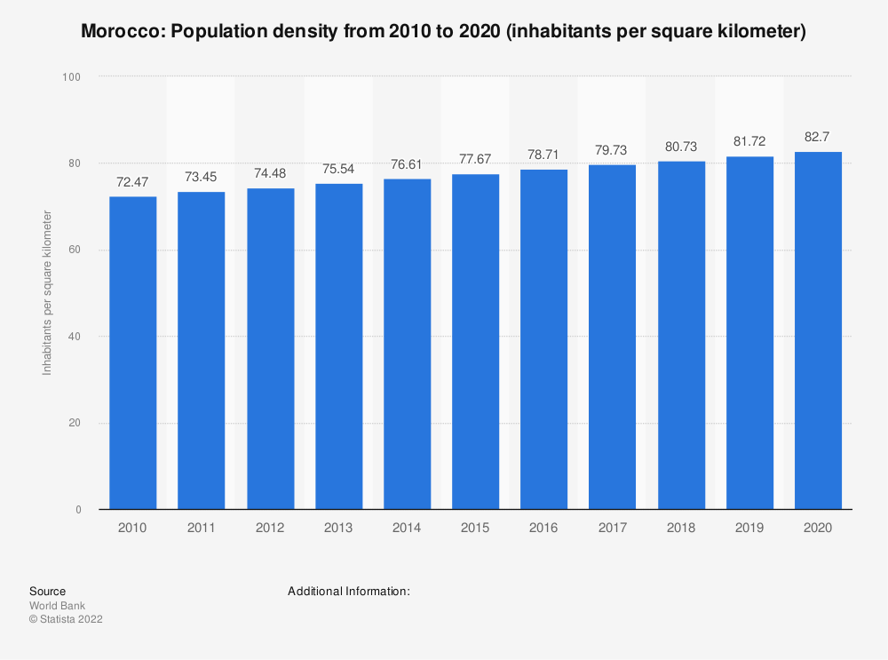 Statistic: Morocco: population density from 2008 to 2018 (inhabitants per square kilometer) | Statista