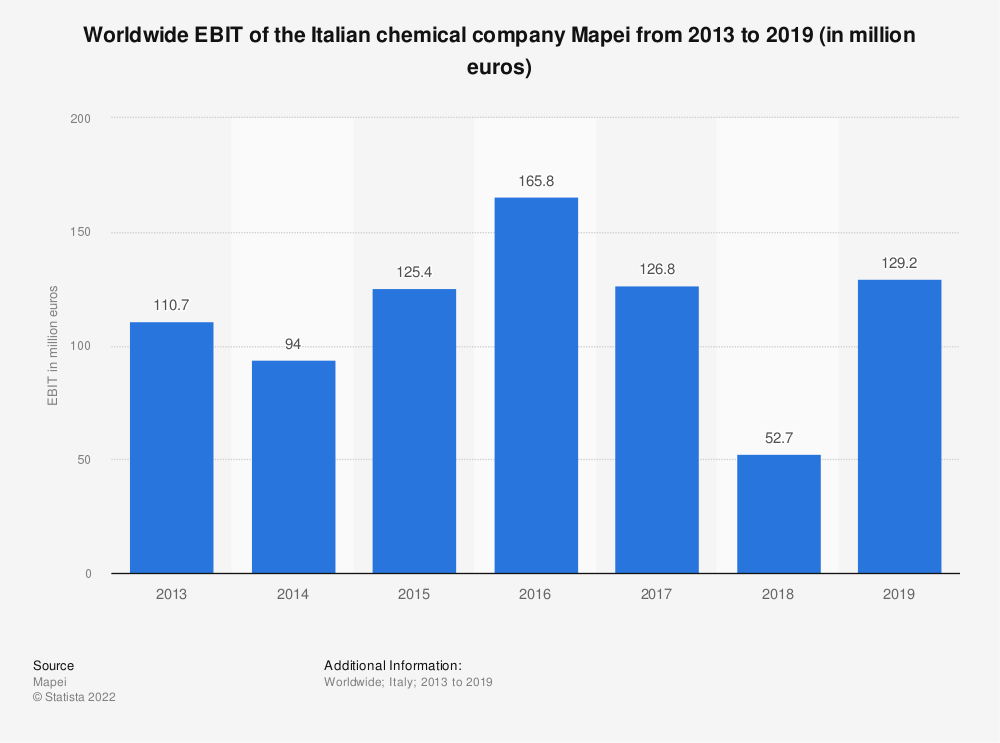 Statistic: Worldwide EBIT of the Italian chemical company Mapei from 2013 to 2018 (in million euros)   Statista