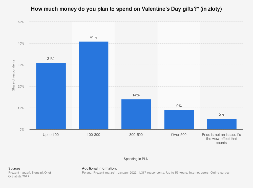 Statistic: How much money do you plan to spend on Valentine's Day gifts?* (in zloty) | Statista