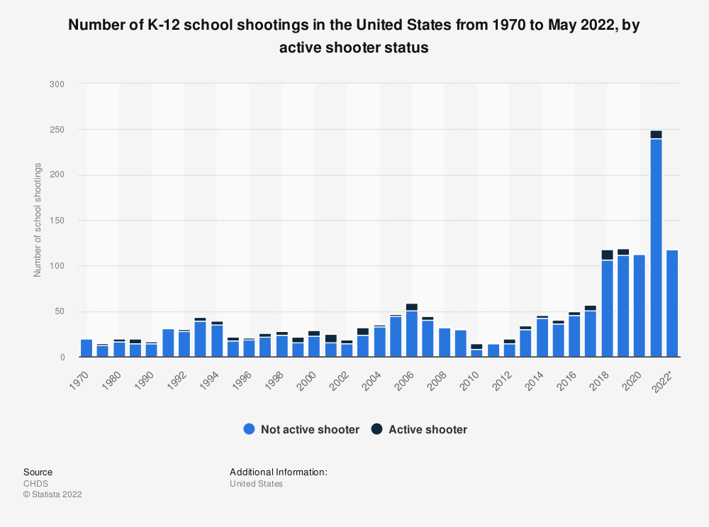 Statistic: Number of K-12 school shootings in the United States from 1970 to December 20, 2019 | Statista