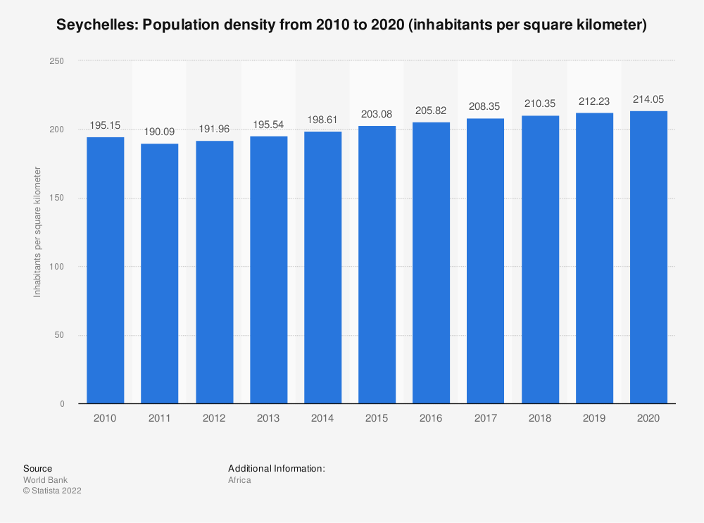 Statistic: Seychelles: population density from 2007 to 2017 (inhabitants per square kilometer) | Statista