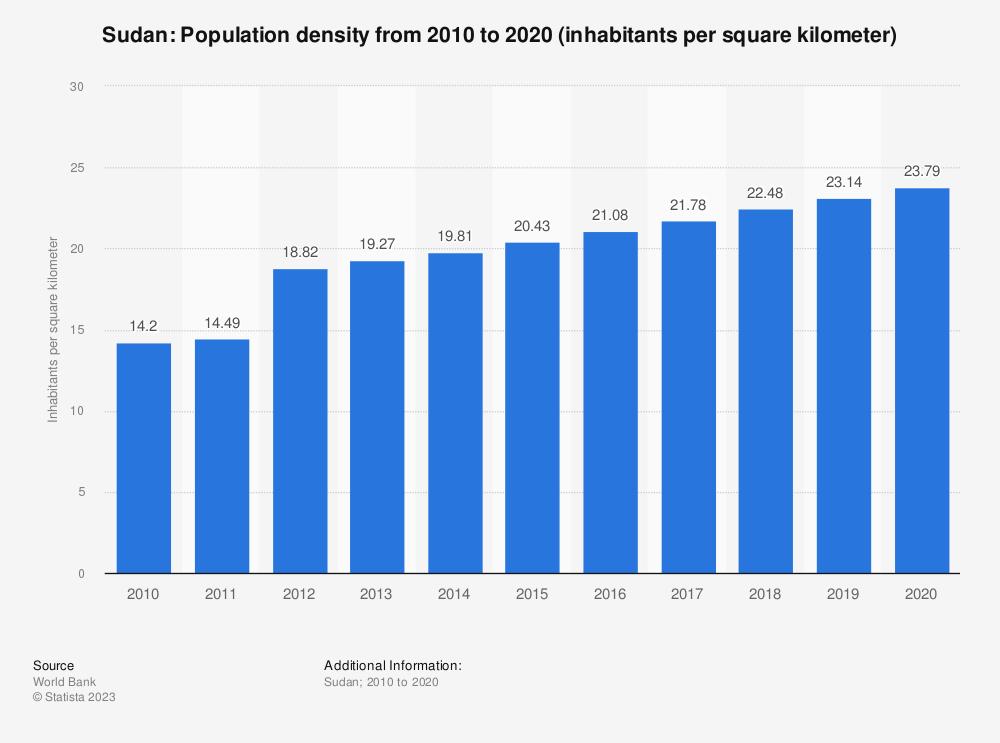 Statistic: Sudan: population density from 2007 to 2017 (inhabitants per square kilometer) | Statista