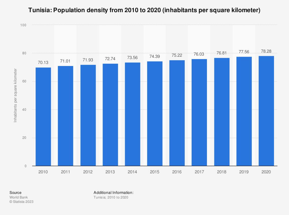Statistic: Tunisia: population density from 2008 to 2018 (inhabitants per square kilometer) | Statista