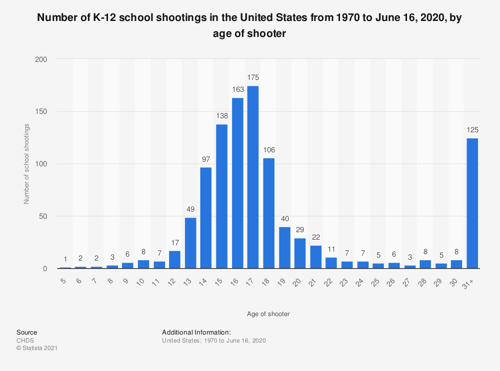 Statistic: Number of K-12 school shootings in the United States from 1970 to June 16, 2020, by age of shooter | Statista