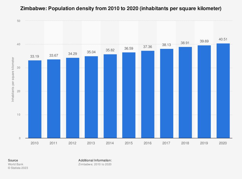 Statistic: Zimbabwe: population density from 2008 to 2018 (inhabitants per square kilometer) | Statista