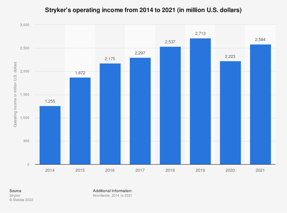 Statistic: Stryker's operating income from 2014 to 2019 (in million U.S. dollars) | Statista