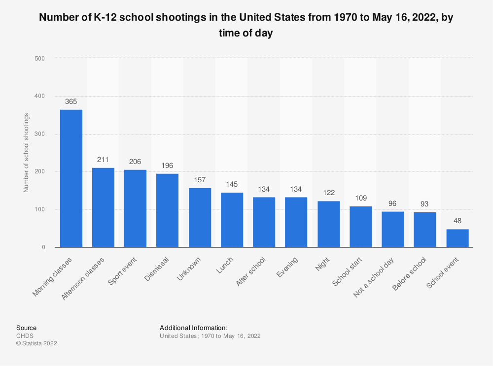 Statistic: Number of K-12 school shootings in the United States from 1970 to June 10, 2019, by time of day | Statista