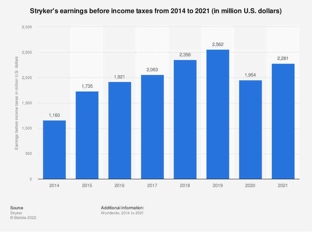 Statistic: Earnings before income taxes of Stryker from 2014 to 2018 (in million U.S. dollars) | Statista