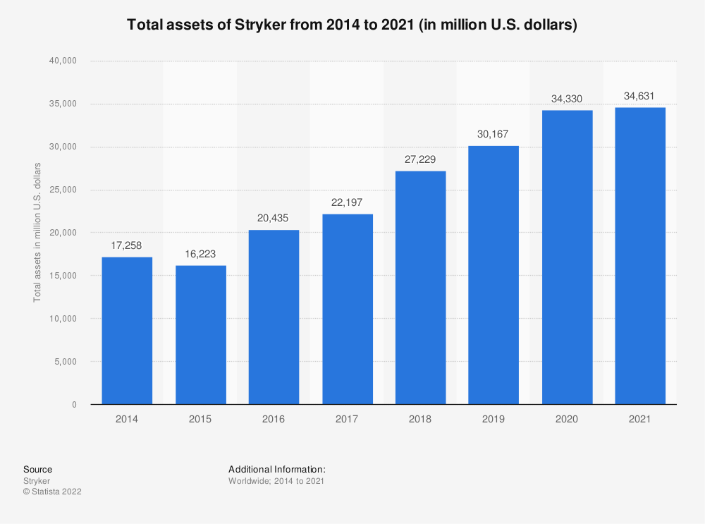 Statistic: Total assets of Stryker from 2014 to 2018 (in million U.S. dollars) | Statista