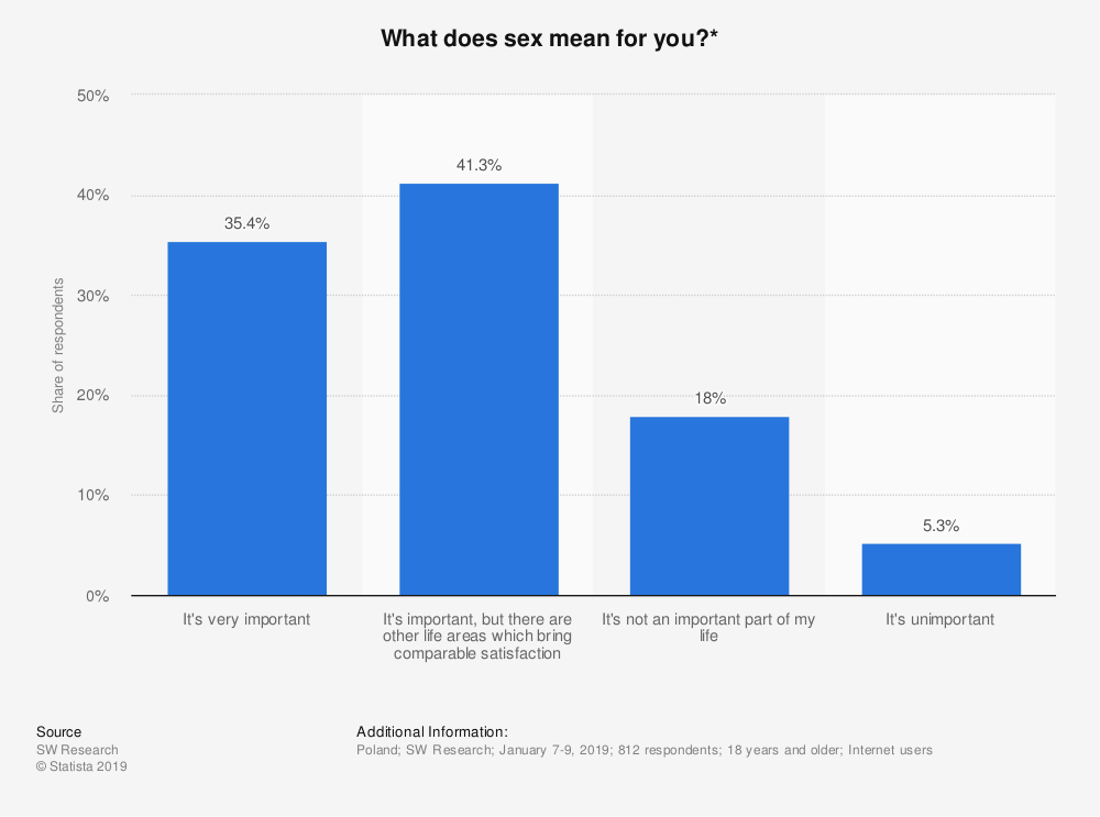 Statistic: What does sex mean for you?*   Statista