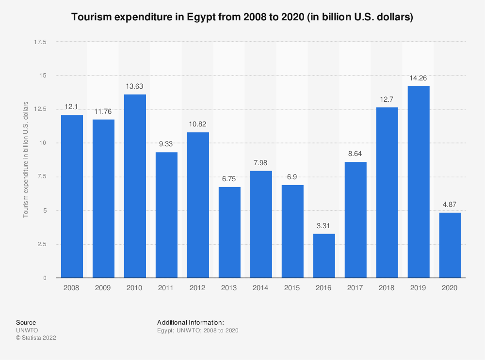 Statistic: Tourism expenditure in Egypt from 2008 to 2017 (in million U.S. dollars) | Statista