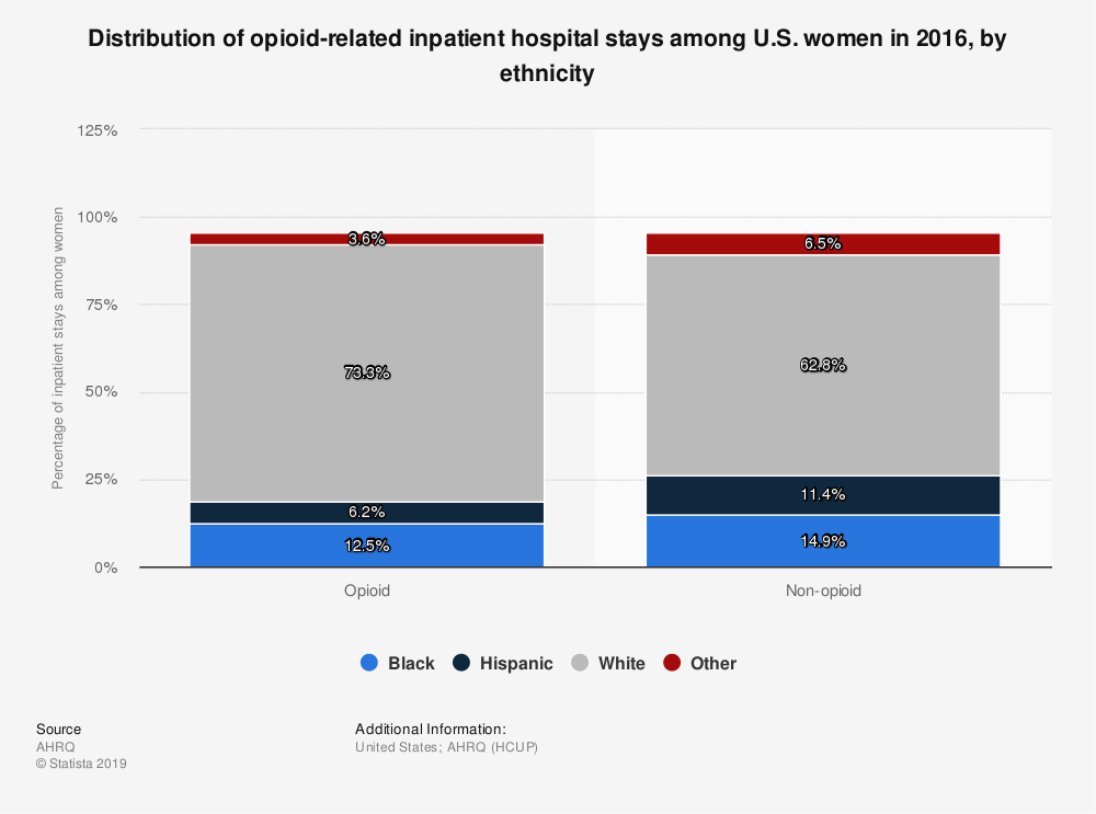 Statistic: Distribution of opioid-related inpatient hospital stays among U.S. women in 2016, by ethnicity | Statista