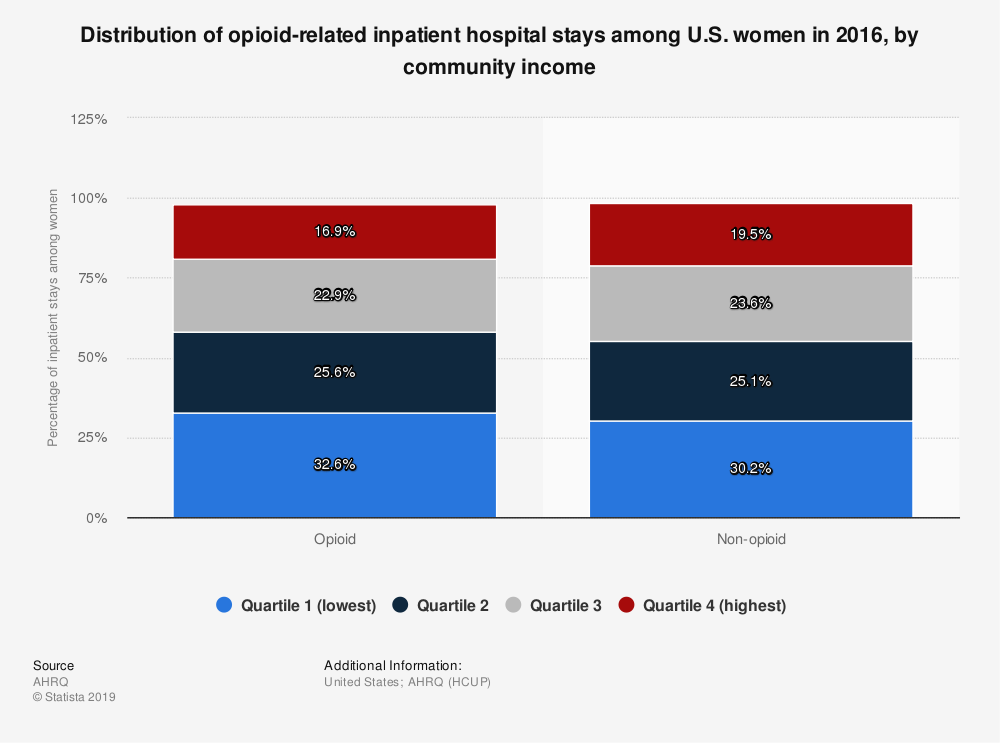 Statistic: Distribution of opioid-related inpatient hospital stays among U.S. women in 2016, by community income | Statista