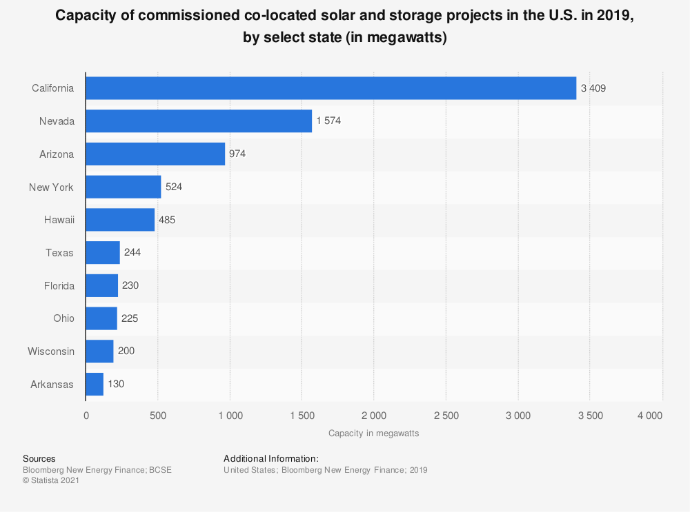 Statistic: Capacity of announced and commissioned co-located solar and storage projects in the U.S. in 2018, by select state (in megawatts) | Statista