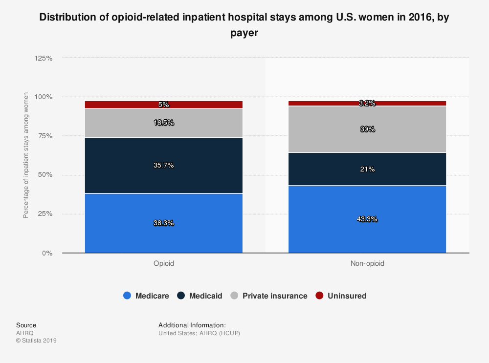 Statistic: Distribution of opioid-related inpatient hospital stays among U.S. women in 2016, by payer | Statista