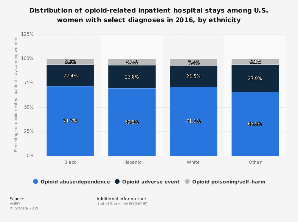 Statistic: Distribution of opioid-related inpatient hospital stays among U.S. women with select diagnoses in 2016, by ethnicity | Statista