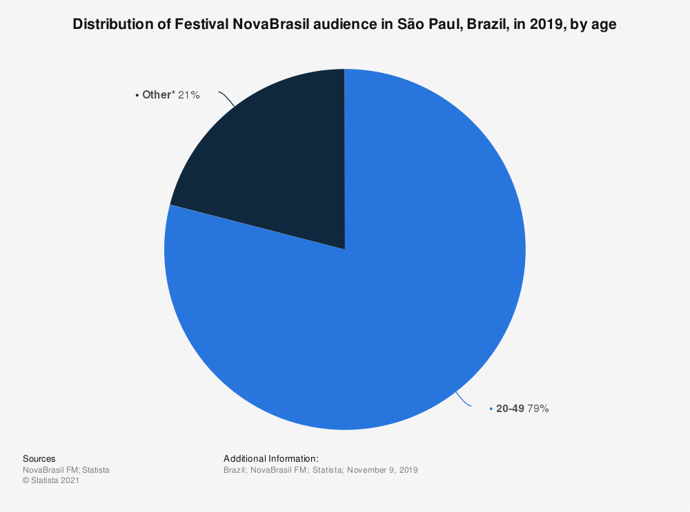 Statistic: Distribution of Festival NovaBrasil audience in São Paul, Brazil, in 2018, by age | Statista