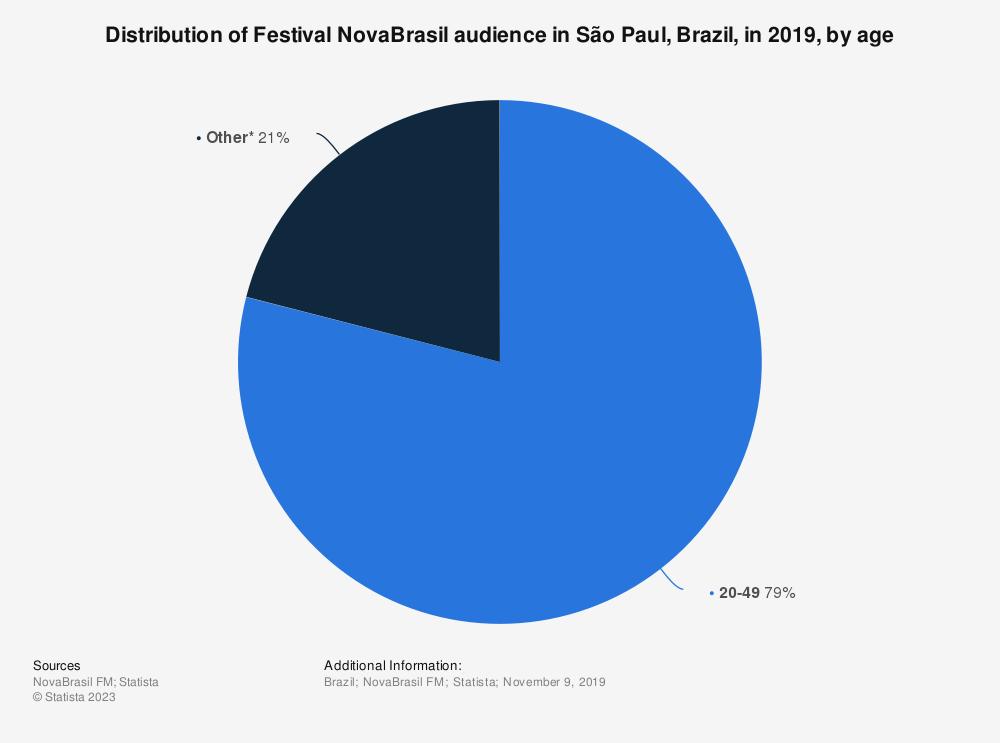 Statistic: Distribution of Festival NovaBrasil audience in São Paul, Brazil, in 2018, by age | Statista