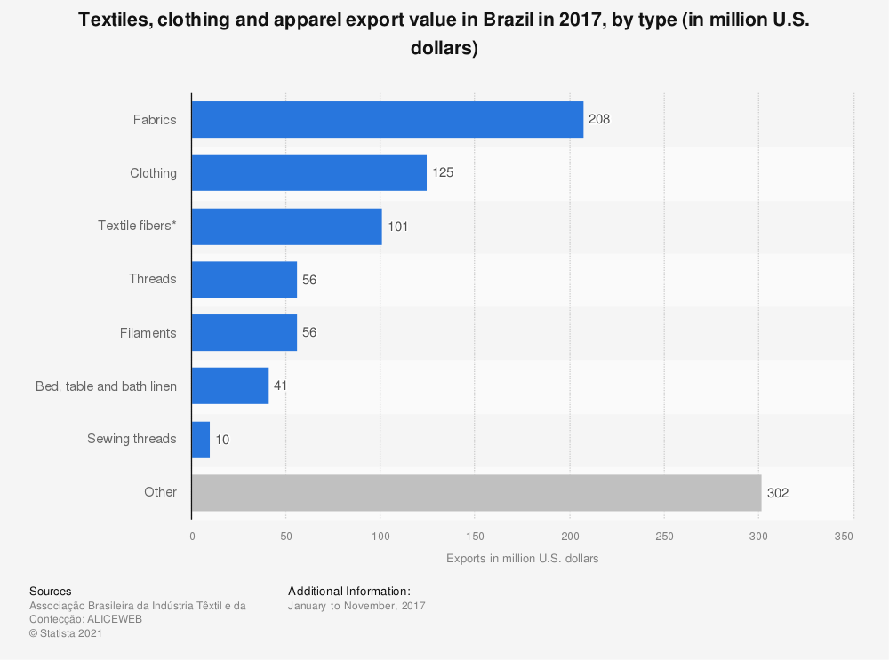 Statistic: Textiles, clothing and apparel export value in Brazil in 2017, by type (in million U.S. dollars) | Statista