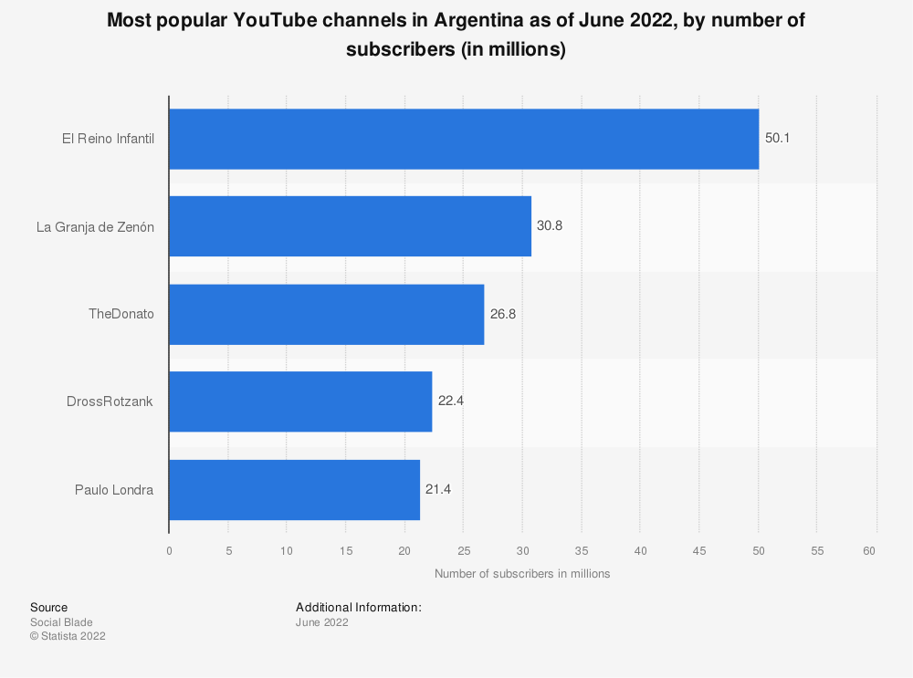 Statistic: Most popular YouTube channels in Argentina as of February 2019, by number of subscribers (in millions) | Statista
