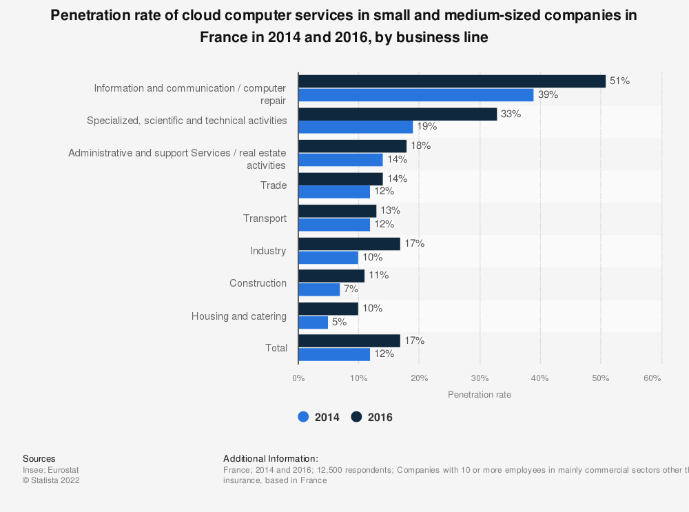 Statistic: Penetration rate of cloud computer services in small and medium-sized companies in France in 2014 and 2016, by business line | Statista