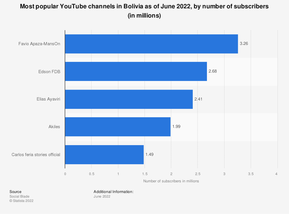 Statistic: Most popular YouTube channels in Bolivia as of March 2021, by number of subscribers (in millions) | Statista