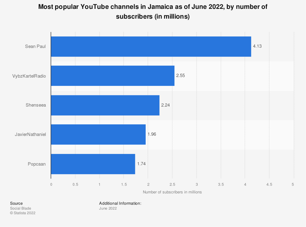 Statistic: Most popular YouTube channels in Jamaica as of August 2019, by number of subscribers (in millions) | Statista