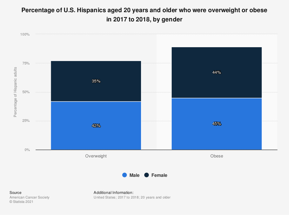 Statistic: Percentage of U.S. Hispanics aged 20 years and older who were overweight or obese in 2015 to 2016, by gender | Statista