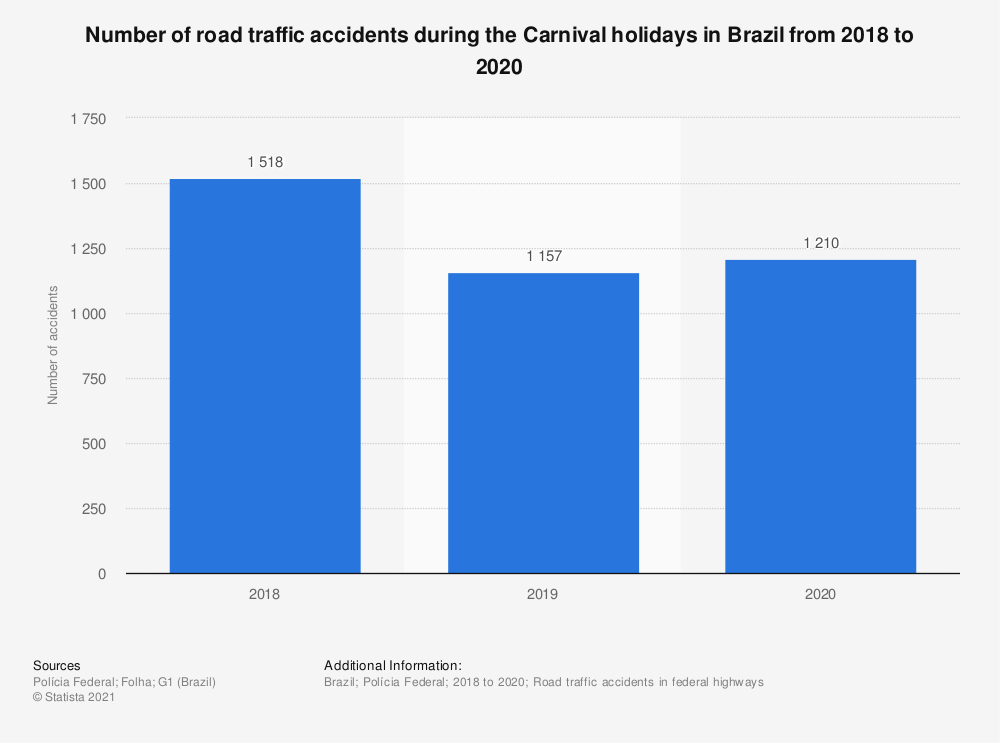 Statistic: Number of road traffic accidents with victims during Carnival in Brazil from 2013 to 2017 | Statista