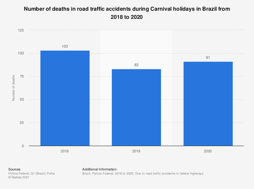 Statistic: Number of deaths in road traffic accidents during Carnival holidays in Brazil from 2018 to 2020 | Statista