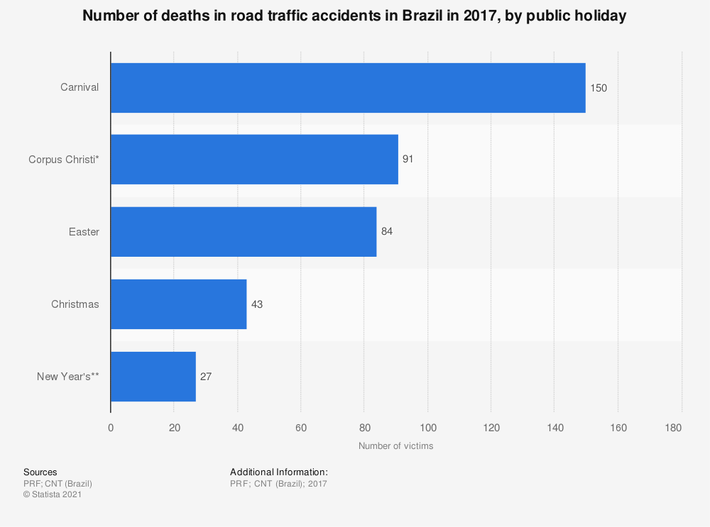 Statistic: Number of deaths in road traffic accidents in Brazil in 2017, by public holiday | Statista
