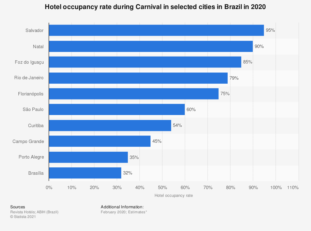 Statistic: Hotel occupancy rate during Carnival in selected cities in Brazil in 2020 | Statista