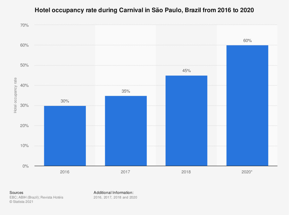 Statistic: Hotel occupancy rate during Carnival in São Paulo, Brazil from 2016 to 2018 | Statista