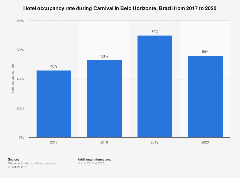Statistic: Hotel occupancy rate during Carnival in Belo Horizonte, Brazil from 2017 to 2020 | Statista