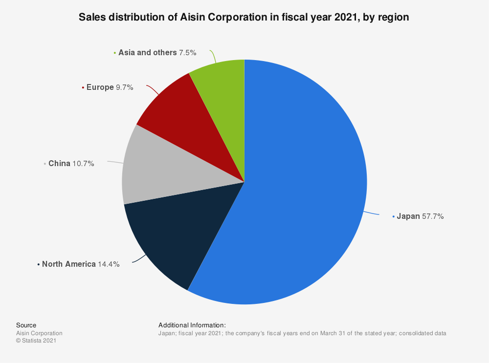 Statistic: Revenue distribution of Aisin Seiki Co., Ltd. in fiscal year 2019, by region | Statista