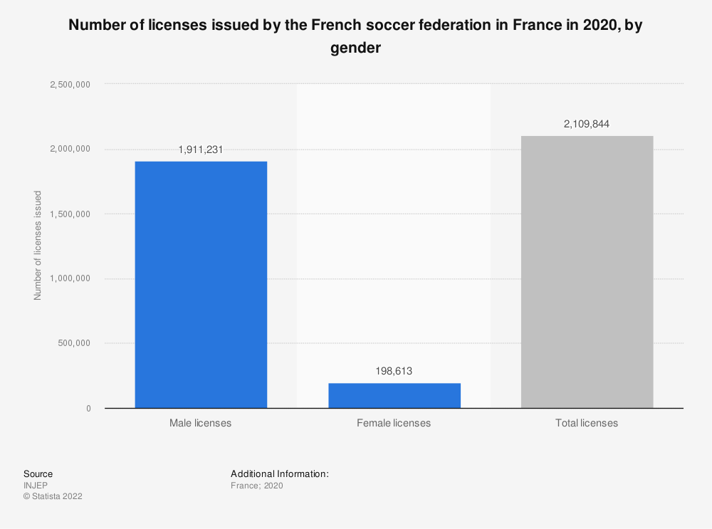 Statistic: Number of licenses issued within the French Football Federation (FFF)* in 2017, by gender | Statista