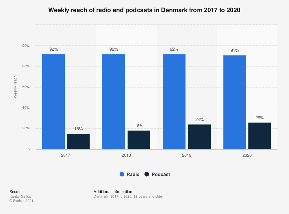 Statistic: Weekly reach of radio and podcasts in Denmark from 2017 to 2019 | Statista