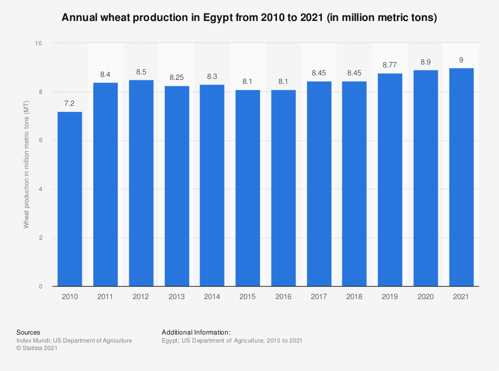 Statistic: Annual wheat production in Egypt from 2010 to 2020 (in million metric tons)   Statista