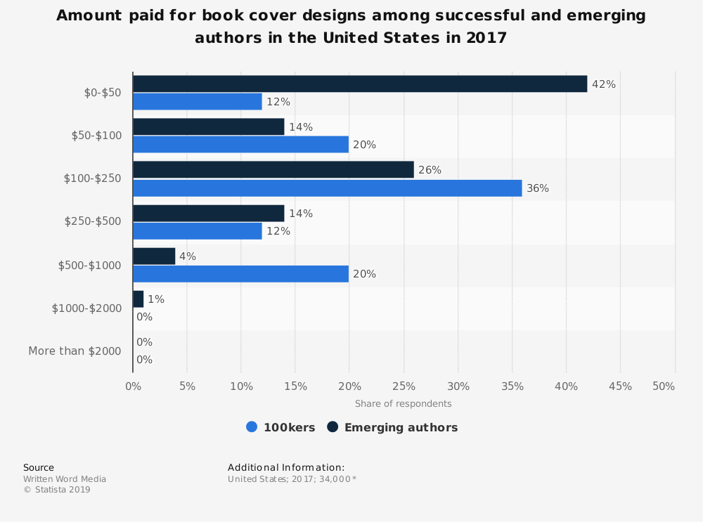 Statistic: Amount paid for book cover designs among successful and emerging authors in the United States in 2017 | Statista