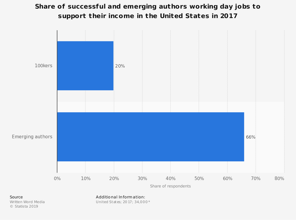Statistic: Share of successful and emerging authors working day jobs to support their income in the United States in 2017 | Statista