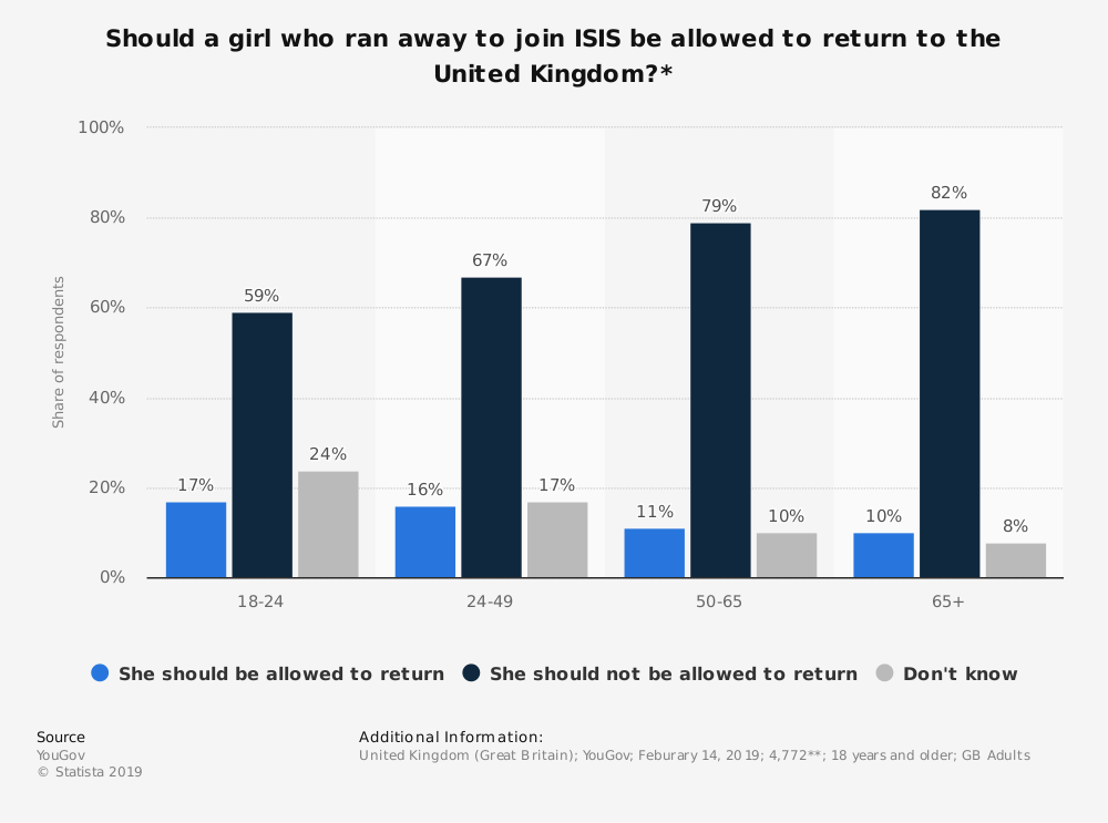 Statistic: Should a girl who ran away to join ISIS be allowed to return to the United Kingdom?* | Statista