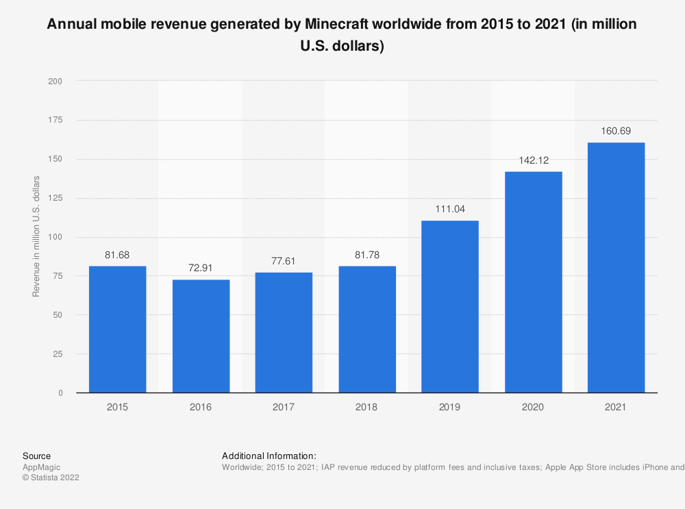 Statistic: Annual mobile revenue generated by Minecraft worldwide from 2015 to 2021 (in million U.S. dollars) | Statista