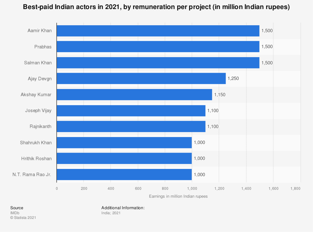 Statistic: Best-paid Indian actors in 2018, by earnings (in million Indian rupees) | Statista
