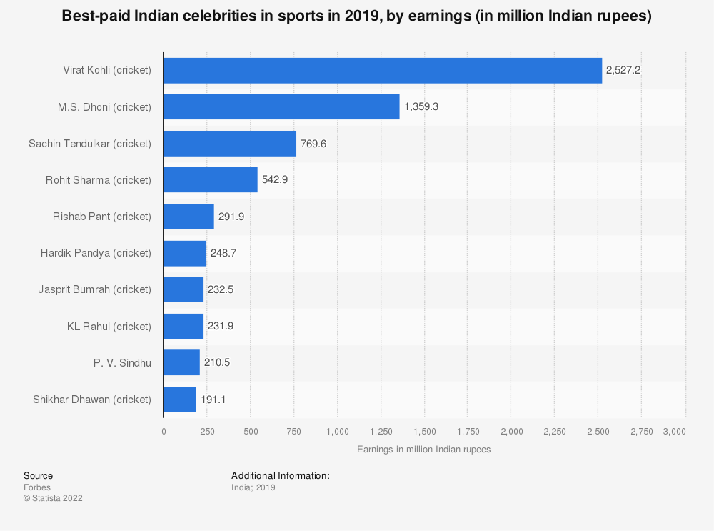 Statistic: Best-paid Indian celebrities in sports in 2019, by earnings (in million Indian rupees) | Statista