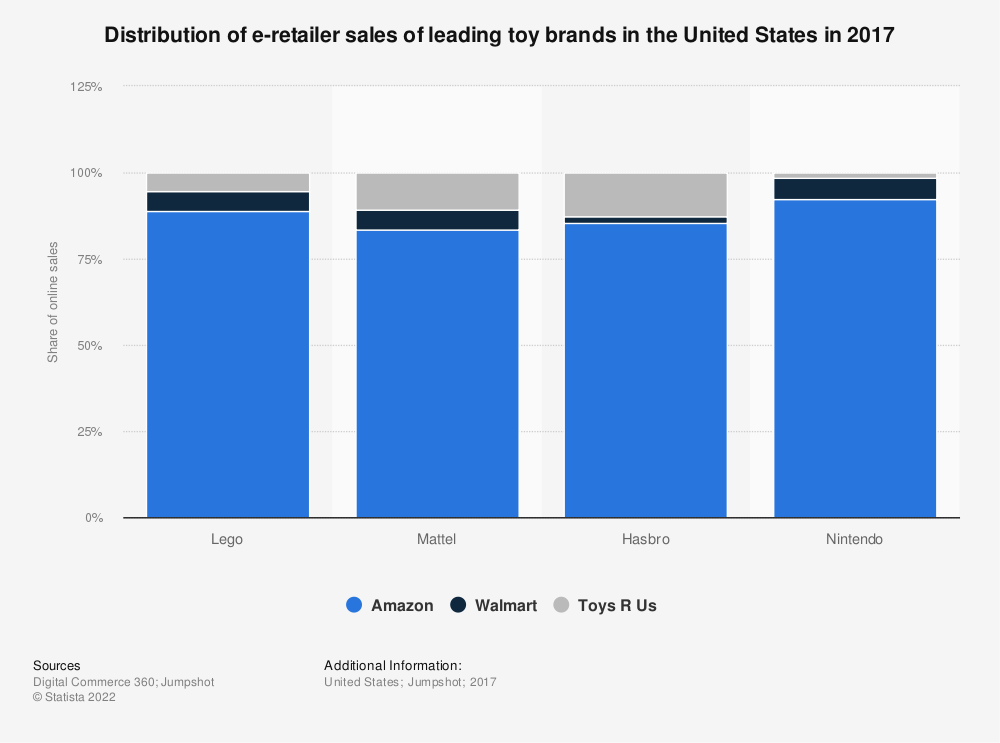 Statistic: Distribution of e-retailer sales of leading toy brands in the United States in 2017 | Statista