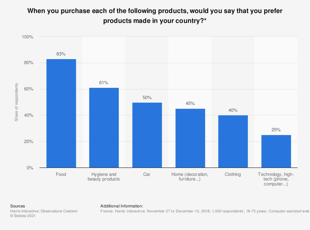 Statistic: When you purchase each of the following products, would you say that you prefer products made in your country?* | Statista