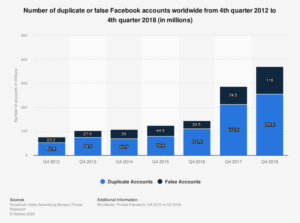 Statistic: Number of duplicate or false Facebook accounts worldwide from 4th quarter 2012 to 4th quarter 2018 (in millions) | Statista