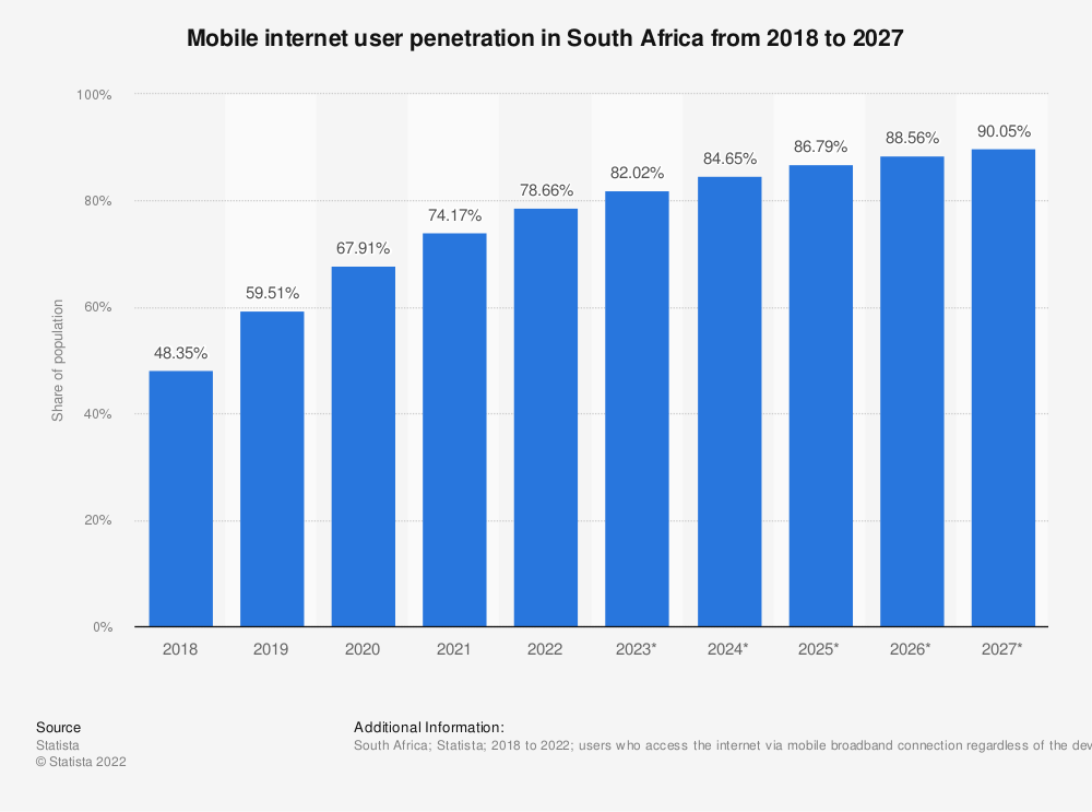 Statistic: Mobile phone internet user penetration in South Africa from 2017 to 2023 | Statista