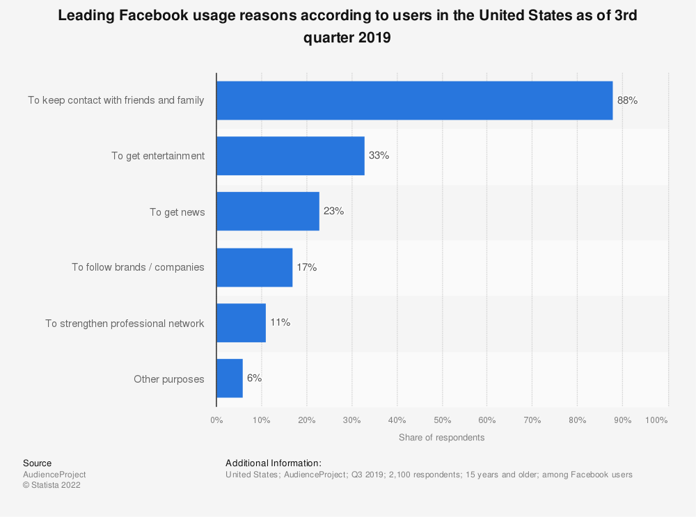 Statistic: Leading Facebook usage reasons according to users in the United States as of 3rd quarter 2019 | Statista