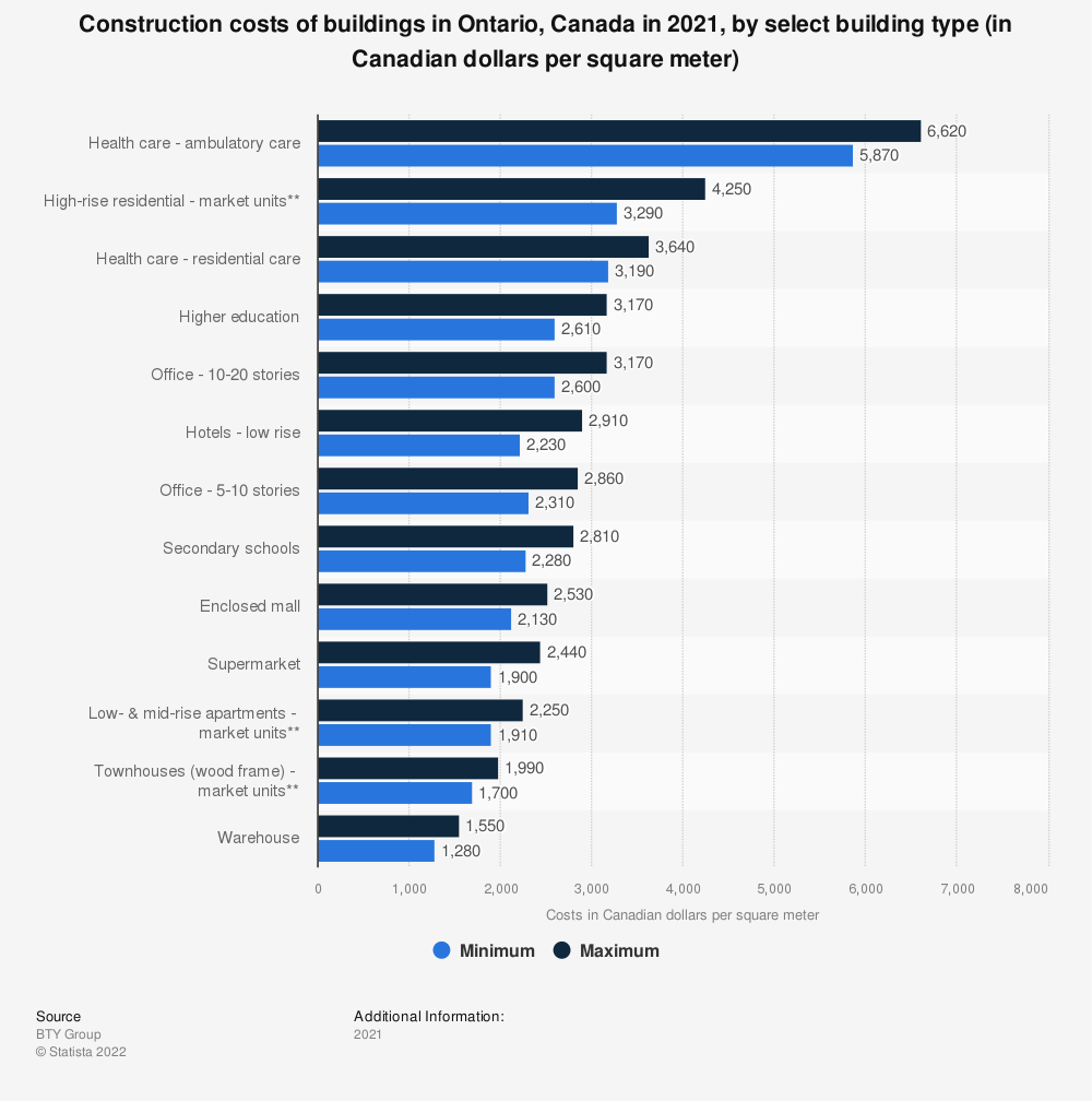 Statistic: Construction costs of buildings in Ontario, Canada in 2018, by select building type (in Canadian dollars per square meter)* | Statista